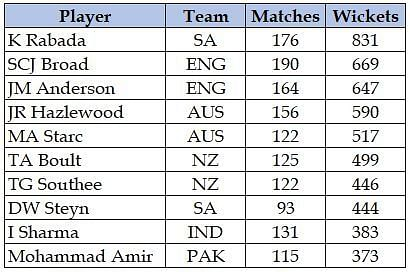 'Table of top 10 potential wicket takers'