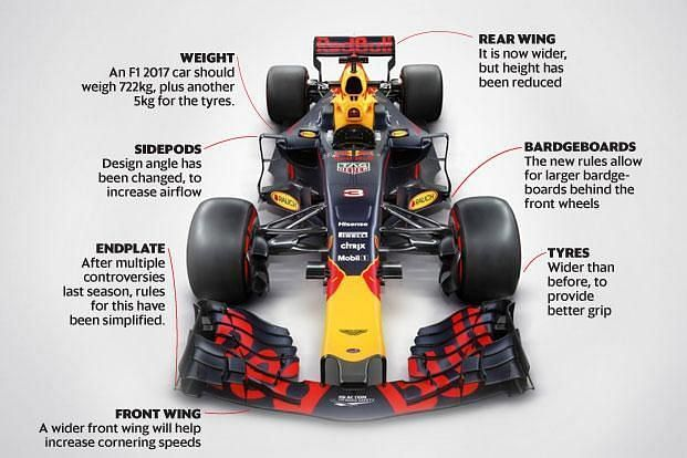 F1 Car weight: How much does a Formula 1 Car weigh?