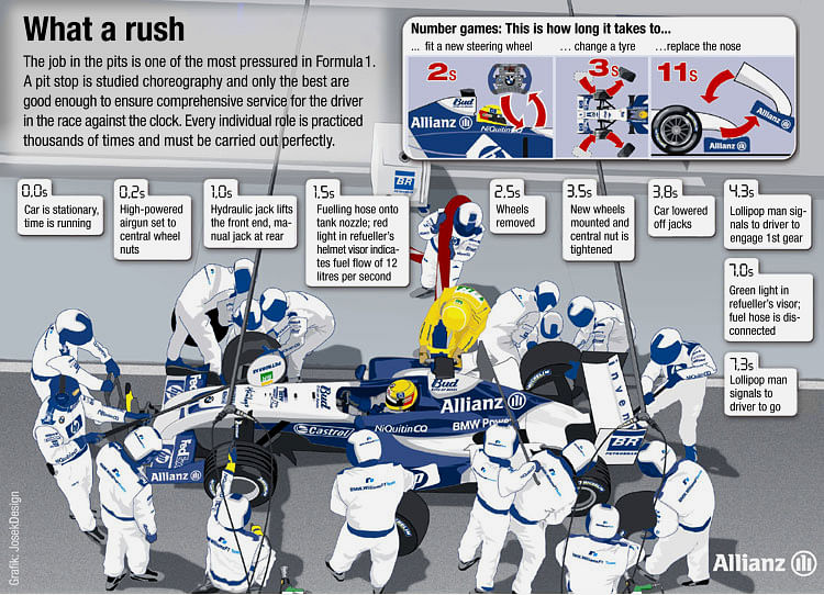 F1 Pit Stops Season Overview