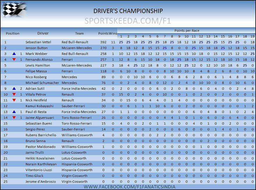 Mark webber pips alonso to third position in 2011 standings - Championship table standing ...