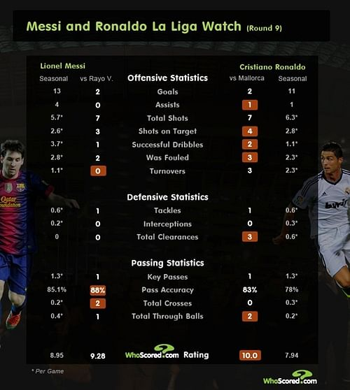 Lionel Messi vs Cristiano Ronaldo - 2018 Ballon d'Or Race (H2H Battle, Stats Comparison)