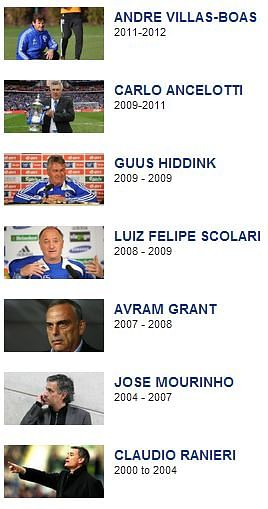 List of Chelsea managers in the last ten years