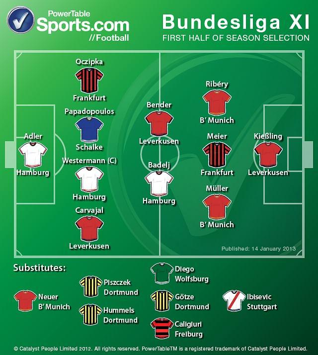 Bundesliga best team of the season so far