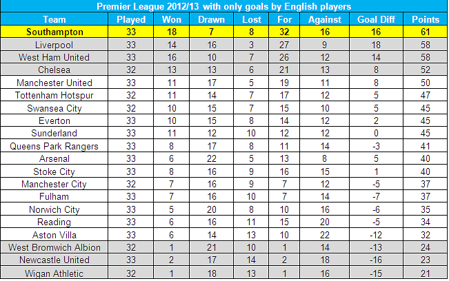 Stats premier league table with only goals by english players - Football english premier league table ...