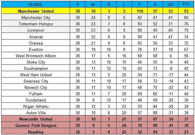 Premier league 2012 13 table if hitting the woodwork counted as goals - French premier league table ...