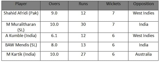 Who is the best spinner in India right now?