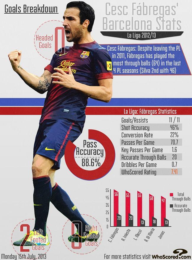 Stats Goals Breakdown Of Cesc Fabregas In The La Liga In
