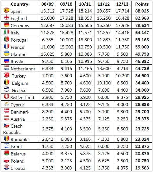 europa league tabel
