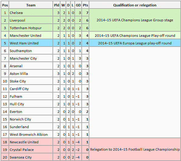 Rediscovering the english premier league table for 1 league table