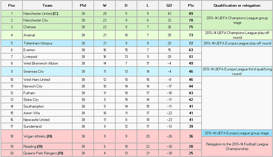 Rediscovering the english premier league table for English league 3 table
