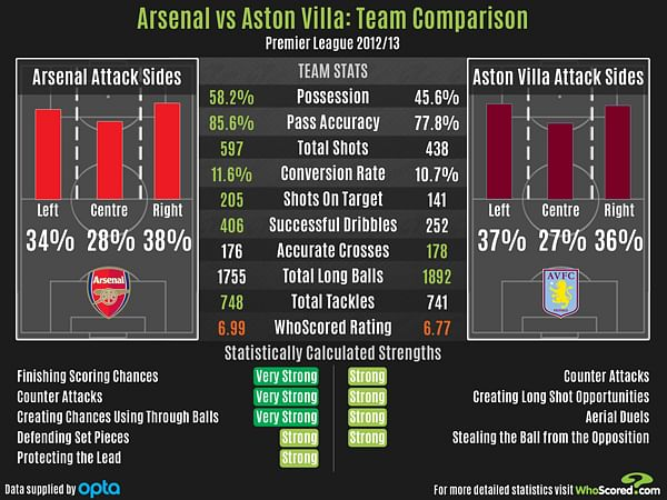 Aston Villa Team Stats