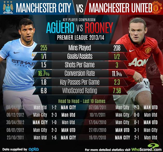 Stats: Sergio Aguero vs Wayne Rooney