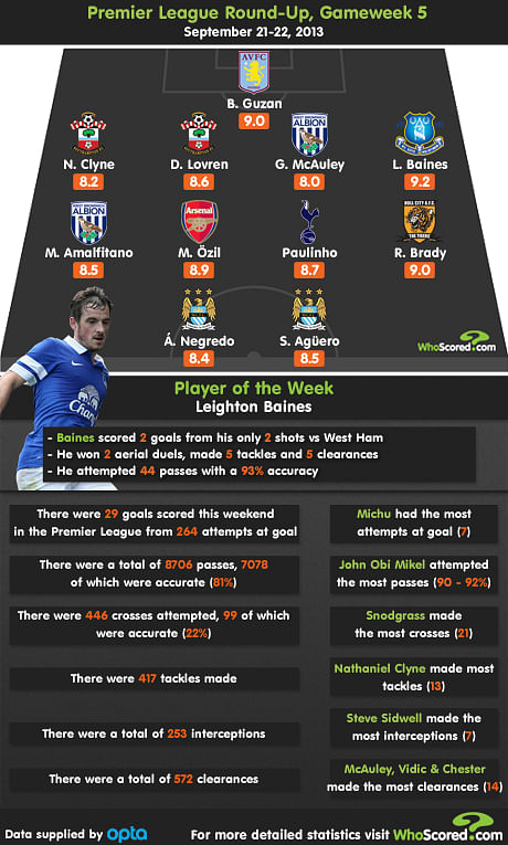 comstats premier league