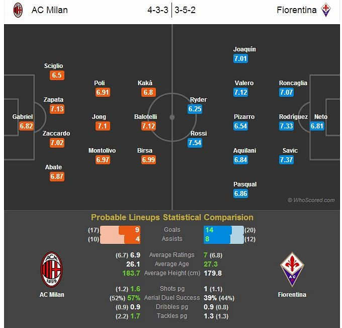 AC Milan-Fiorentina Statistical Preview
