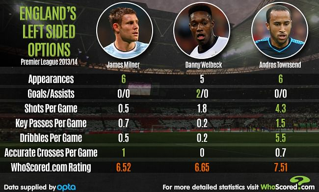 Stats: England national team's options on the left of the field