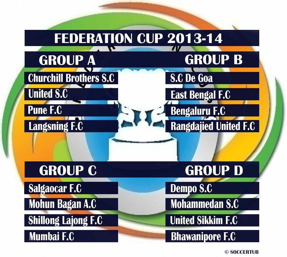 Federation Cup: Groups