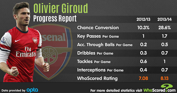 Stats: Olivier Giroud's progress in Premier League since 2012/13