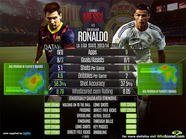 Stats: Lionel Messi and Cristiano Ronaldo- A comparison