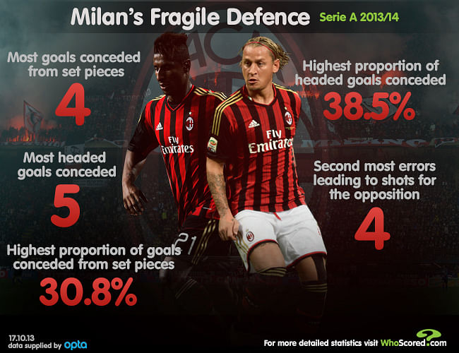 Stats: Team Focus - Milan's fragile defence