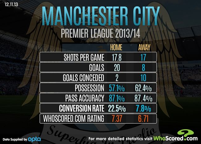 Team Focus - Manchester City's Form