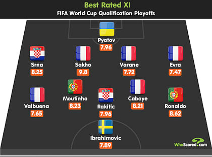 Team Focus - Best XI of the World Cup Playoffs