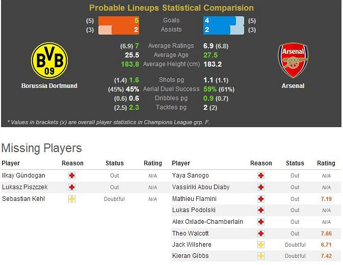 Borussia Dortmund-Arsenal Statistical Preview