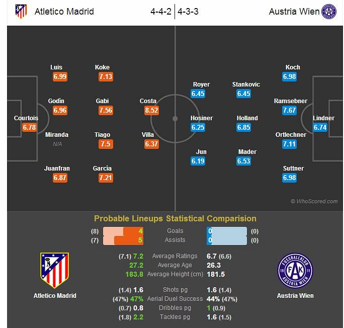 Austria Wien vs Atletico Madrid, Champions League grp. G - 22 Oct 2013