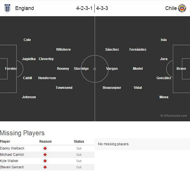 England-Chile Statistical Preview