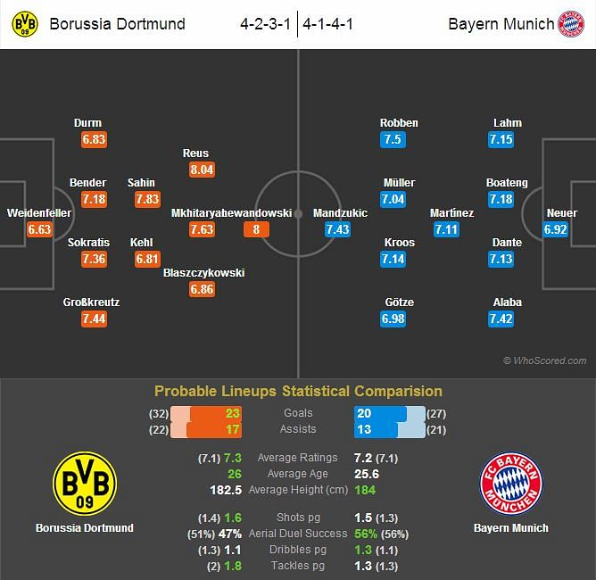 Borussia Dortmund-Bayern Munich Statistical Preview