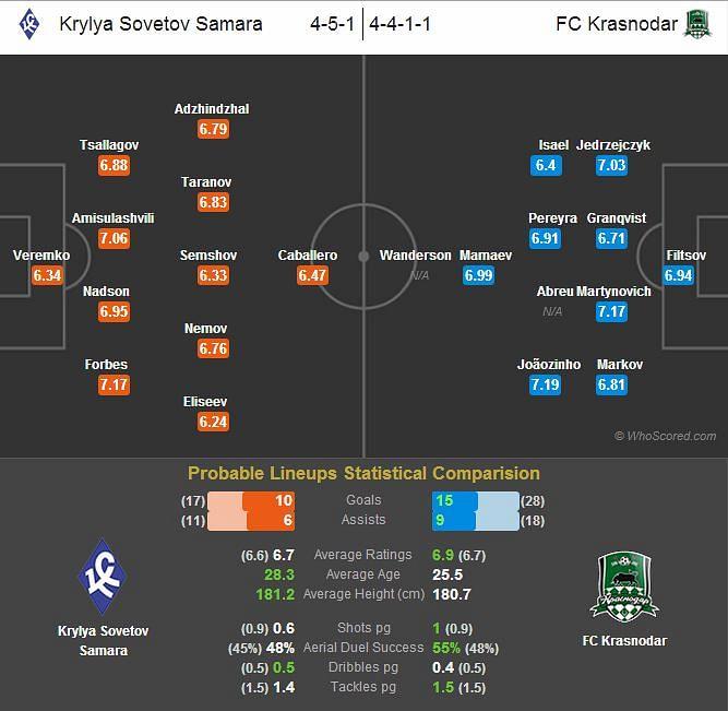 Krylya Sovetov Samara-FC Krasnodar Statistical Preview