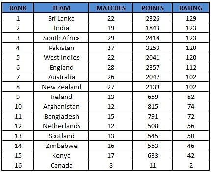 top 10 icc ranking
