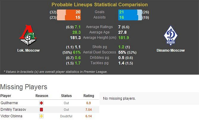Lok. Moscow-Dinamo Moscow Statistical Preview