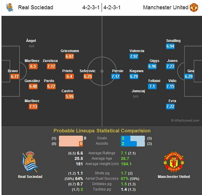 Real Sociedad-Manchester United Statistical Preview