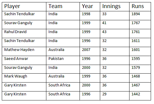 most runs odi'