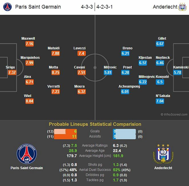 Paris Saint Germain-Anderlecht Statistical Preview