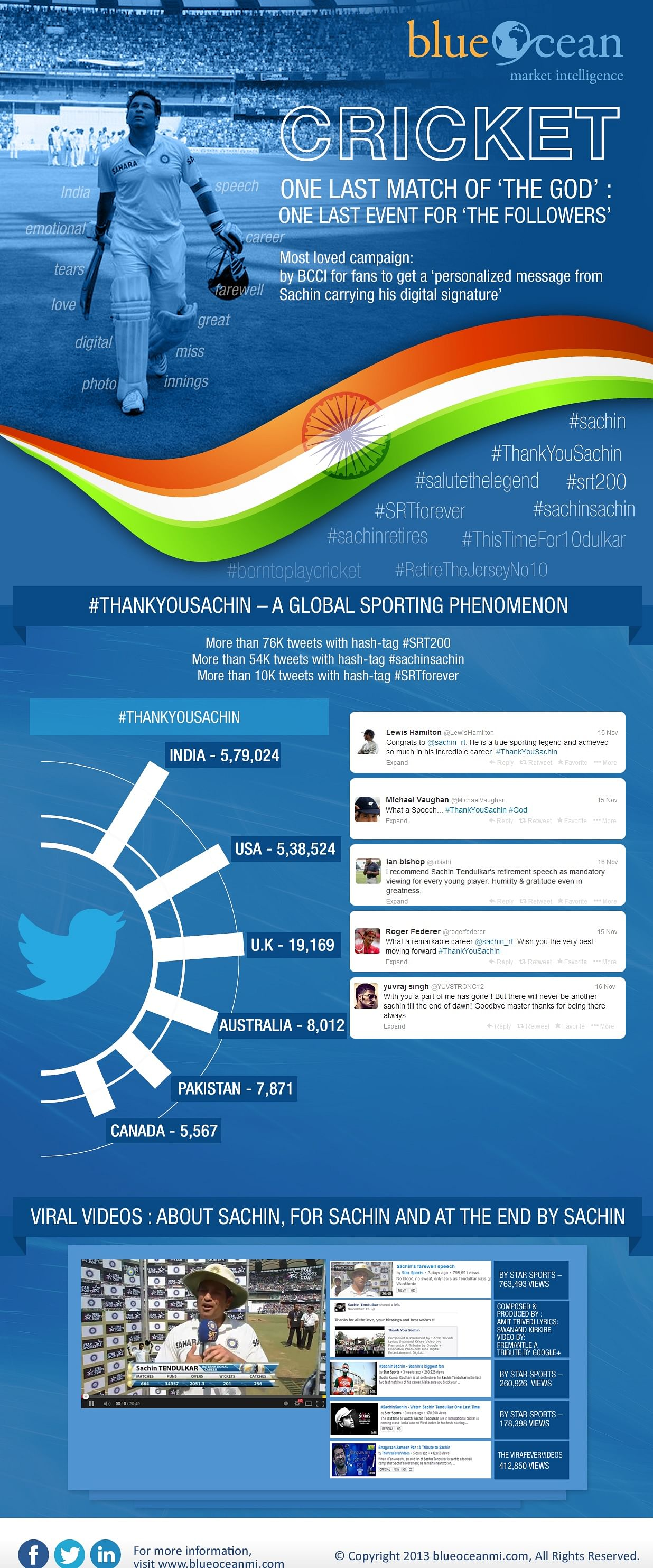 Infographic: Social media findings of Sachin Tendulkar's farewell