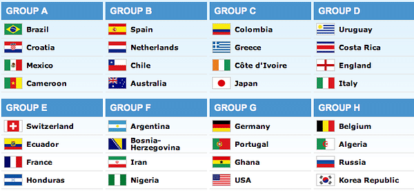 FIFA World Cup 2014 : Analysing the Groups
