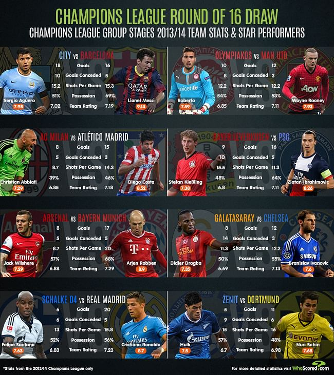 UEFA Champions League - Comparing the Round of 16 teams
