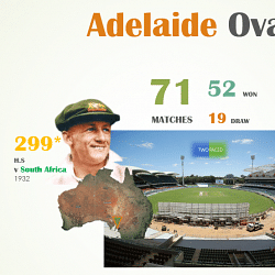 Adelaide Oval - Australia's best batting wicket