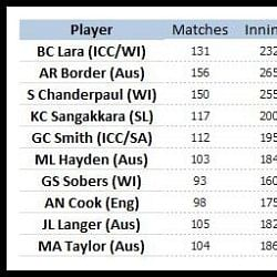 Stats: Most runs in Test Cricket by left handers