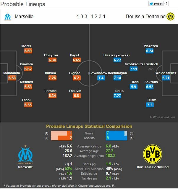 Marseille-Borussia Dortmund Statistical Preview