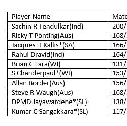 Stats: Top run-getters in Test cricket - Jacques Kallis eclipses Rahul Dravid by 1 run