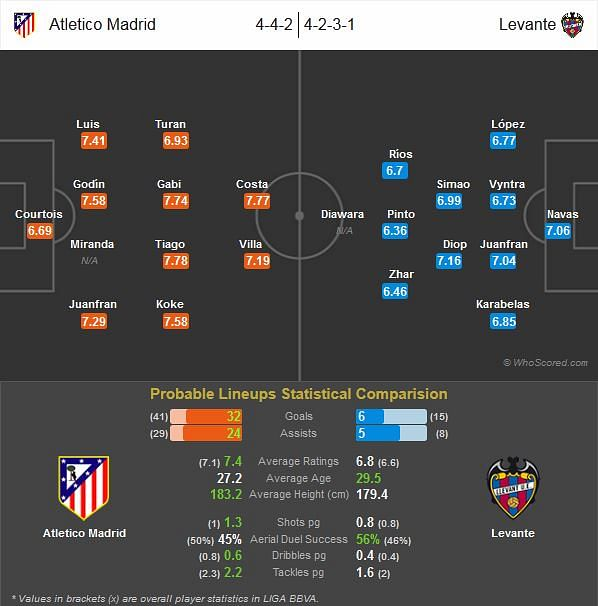 Atletico Madrid vs Levante, LIGA BBVA - 21 Dec 2013