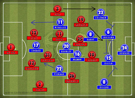 Manchester United 0-1 Everton: Tactical Analysis