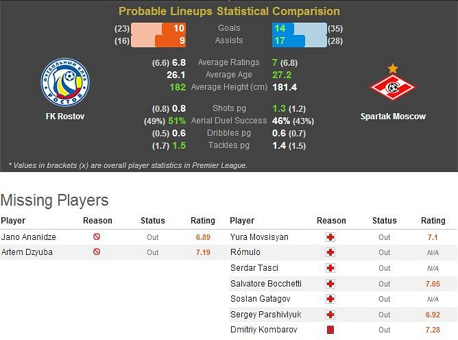 FK Rostov-Spartak Moscow Statistical Preview