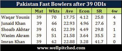 Junaid Khan - One of the best fast bowlers in the world