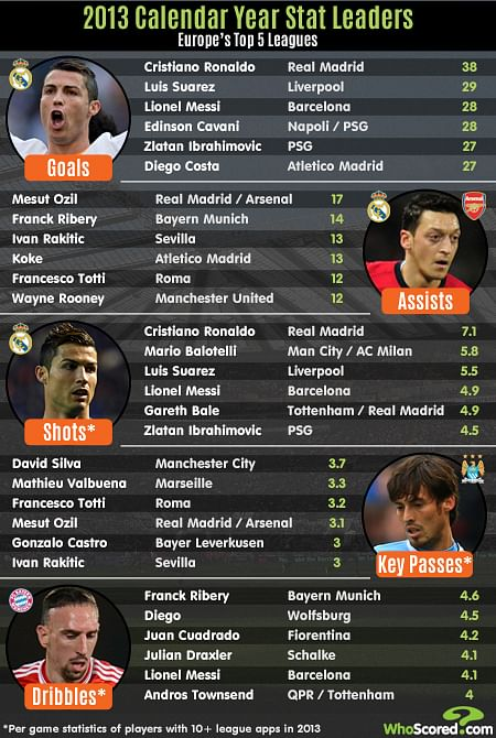 Stats: 2013 leaders in Europe's Top 5 Leagues