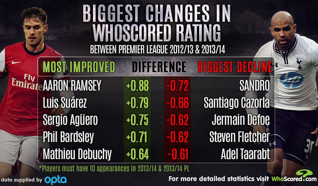 Stats: EPL Players with most improved rating and biggest decline