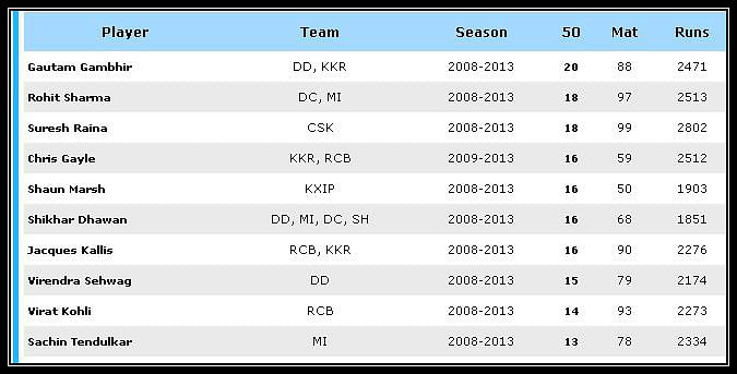 ... is the list of top 10 players with the most number of fifties in IPL