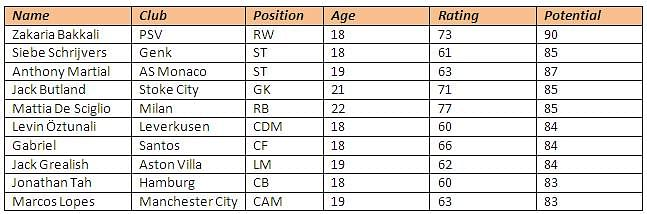 FIFA 14 player potentials